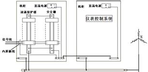 系统接地技术及应用