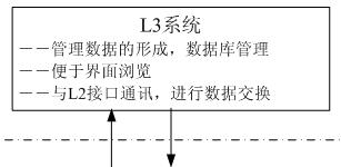 热处理炉二级数学模型的分析与设计