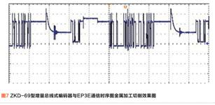 禹衡光学增量总线式23位光栅编码器在EP3E伺服驱动器的应用