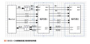 BiSS-C绝对式级联光栅编码器在工业机器人领域的应用