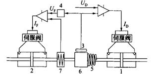 电液伺服加载模拟控制器的数学模型建立