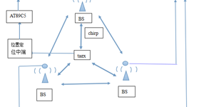 基于CSS对特定目标的精准定位摄像捕捉监控系统
