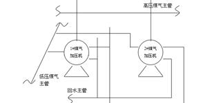 彩板煤气加压及导热油自动化控制系统的开发研究