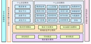 基于智能视频监控的电梯物/人智能监控系统设计研究