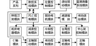 基于CNC车床产品的模块化方案数据库