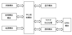电梯安全监控系统的设计与研发