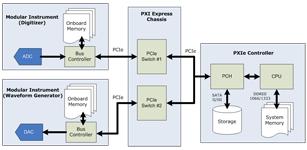 基于高带宽的PXI Express平台实现高速数据记录