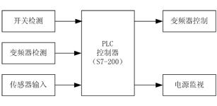 PLC和变频器在普通扶梯上的应用