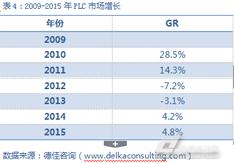 2015中国PLC市场研究报告