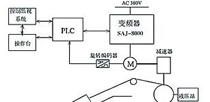 珠峰变频器在煤矿提升机上的应用
