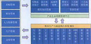 数字化技术在冲压模具设计与制造中的应用
