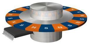 离轴设计为磁编码器开拓全新应用领域