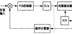 基于位置式PID交流伺服控制系统的设计
