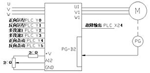 森兰SB70变频器在货架冷弯生产线上的应用