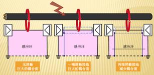 电缆的屏蔽接地和抗耦合研究