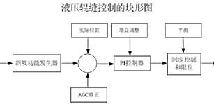 中厚板轧机辊缝自动控制的设计与应用