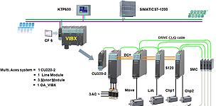 西门子SINAMICS S120伺服驱动器在高速堆垛机上的应用