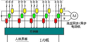 高压变频器在生物制药风机上的应用