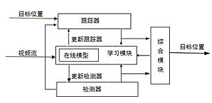 TLD跟踪算法的研究