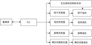 基于台达伺服的倍捻机电气开发控制系统研究