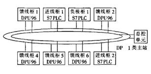 ProfibusDP在供电监控系统中的应用