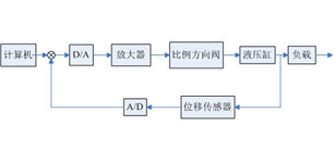 基于Labview的机器人电液伺服控制系统设计