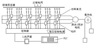 高压变频器在湖南煤矿提升机上的应用