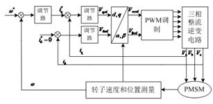 基于强跟踪滤波器的永磁同步电机矢量控制方法研究