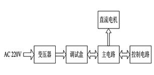 基于脉冲宽度调制的可逆直流调速系统设计