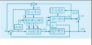 基于MATLAB的智能机器人控制系统设计