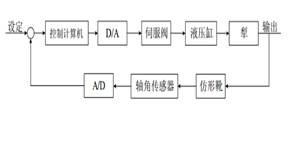 基于MATLAB的机器人电液伺服控制系统设计