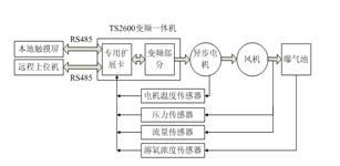 四方电气TS2600在污水处理系统中的应用