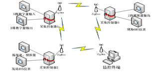 基于无线自组网络技术的数据采集器的设计