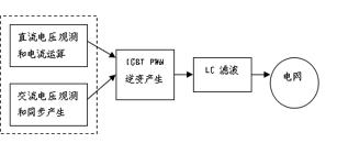 能量回馈器在电梯节能方面的应用