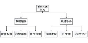 永宏PLC应用于煤改电供暖系统