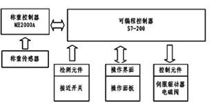以PLC为核心的全自动包装线设计