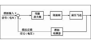 基于MATLAB的数控机床控制系统的设计及仿真