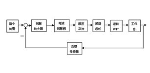 位置伺服系统在数控机床工作台定位中的应用