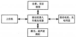 单片机在智能机器人运动控制系统中的应用