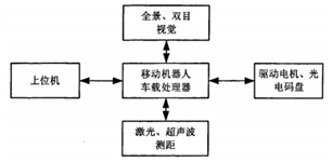 智能机器人运动控制系统设计