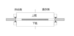 中厚板轧机弯辊控制系统的功能设计