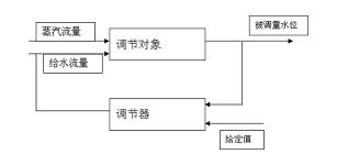三冲量调节系统在汽包液位控制中应用
