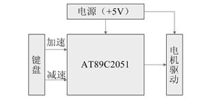 基于单片机的直流电机调速装置控制系统设计