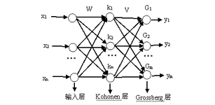 基于神经网络的在非线性电路故障诊断中设计