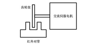 伺服电机转速监测系统设计