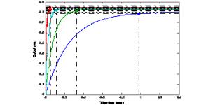 电液伺服系统线性二次型最优控制设计