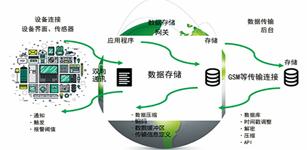 工业互联网大潮推动伺服/运动控制产业新发展