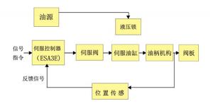 伺服控制系统在TRT中的应用