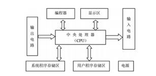 基于PLC的机器手运动控制系统设计