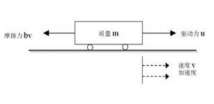 基于PID控制器的汽车运动控制系统设计